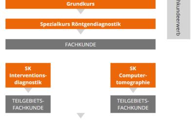 Der interaktive Kursfinder von Strahlenschutzkurse-Online führt zum richtigen Strahlenschutzkurs